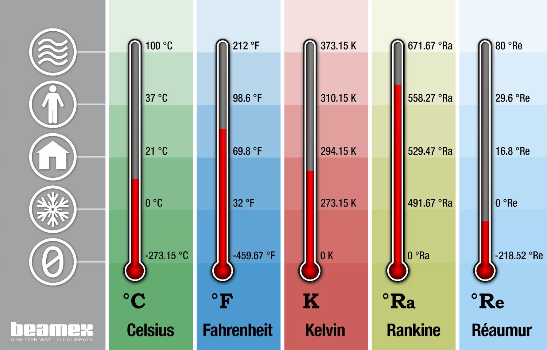Les Unites De Temperature Et Leur Conversion